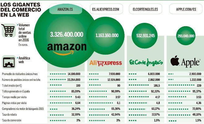 Ecommerce en España. Líderes en el sector