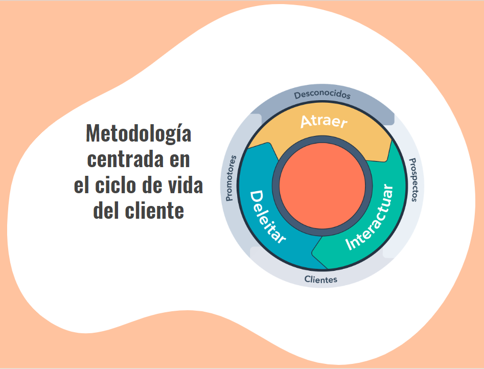 Ciclo Vida Inbound Marketing