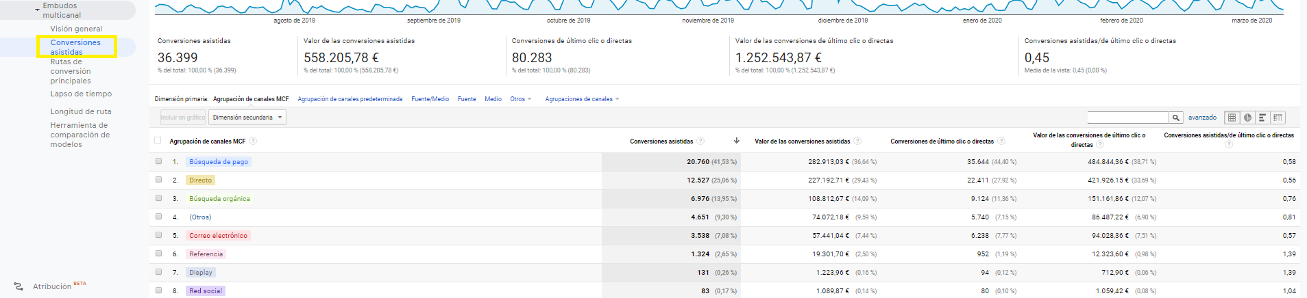 Conversiones asistidas en Google Analytics