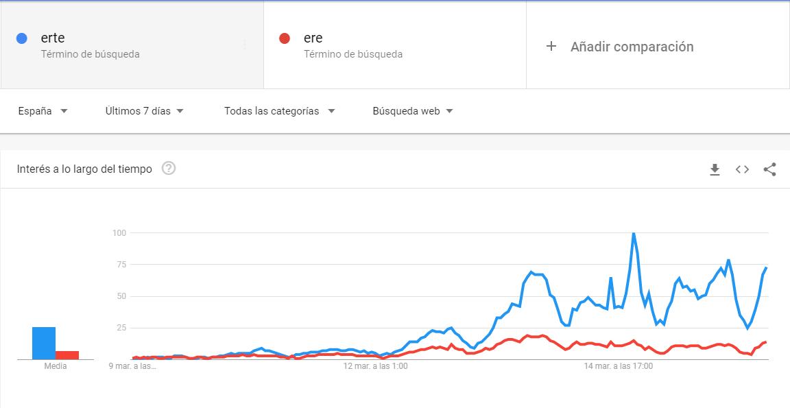 Erte y ERE en Google