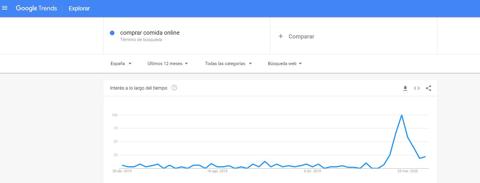 google trends comprar comida online