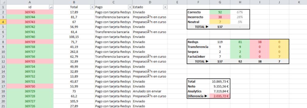 Check Medición Google Analytics